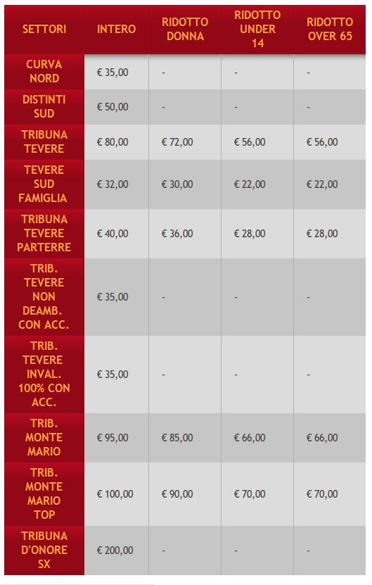 As Roma, i prezzi dei biglietti per la stagione 2014/2015