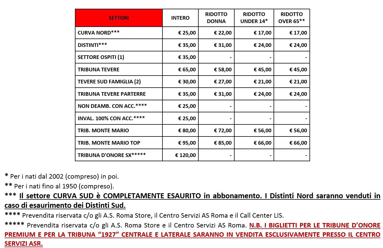 tabella_biglietti_roma-sasol