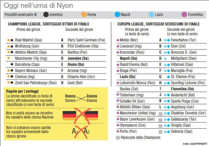 Le squadre e i meccanismi di sorteggio degli ottavi di Champions e i sedicesimi di Europa League in programma domani a Nyon (157mm x 110mm)